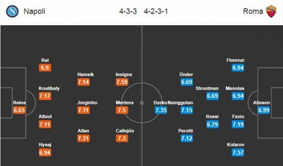 Đội hình dự kiến Nhận định bóng đá Napoli vs Roma, 2h45 ngày 4/3 (Vòng 27 Serie A 2017/18)