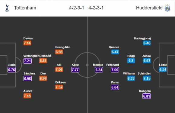 Đội hình dự kiến Nhận định bóng đá Tottenham vs Huddersfield, 22h00 ngày 3/3 (Vòng 29 Ngoại hạng Anh 2017/18)
