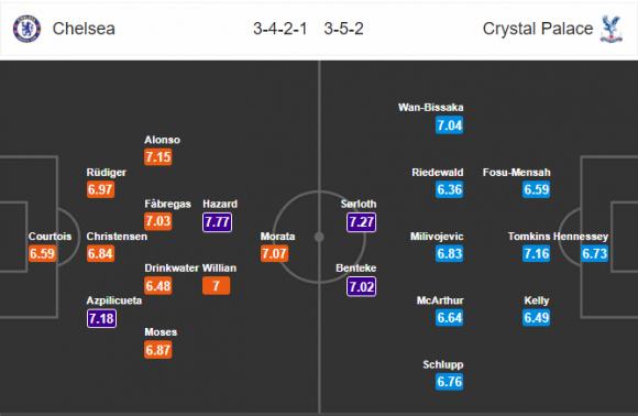 Đội hình dự kiến Nhận định bóng đá Chelsea vs Crystal Palace, 0h30 ngày 11/3 (Vòng 30 Ngoại hạng Anh 2017/18)