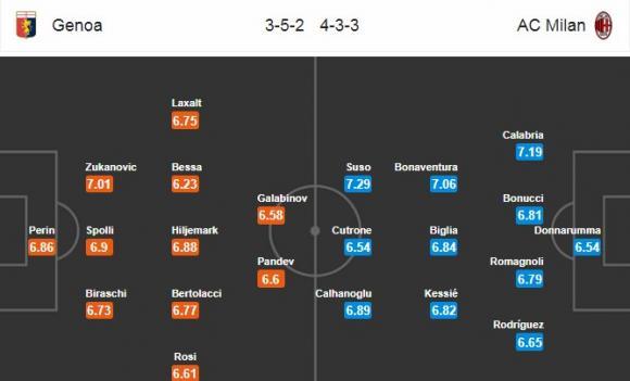 Đội hình dự kiến Nhận định bóng đá Genoa vs Milan, 2h45 ngày 12/3 (Vòng 28 Serie A 2017/18)