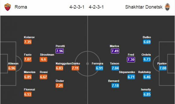 Đội hình dự kiến Nhận định bóng đá AS Roma vs Shakhtar Donetsk, 2h45 ngày 14/3 (Vòng 1/8 Champions League 2017/18)