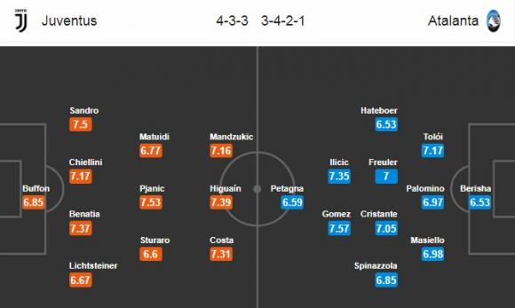 Đội hình dự kiến Nhận định bóng đá Juventus vs Atalanta, 0h00 ngày 15/3 (Đá bù vòng 26 Serie A 2017/18)