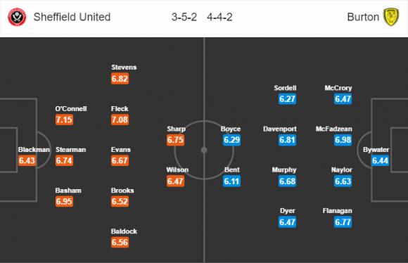 Đội hình dự kiến Nhận định bóng đá Sheffield United vs Burton, 2h45 ngày 14/3 (Đá lại vòng 35 Hạng nhất Anh 2917/18)