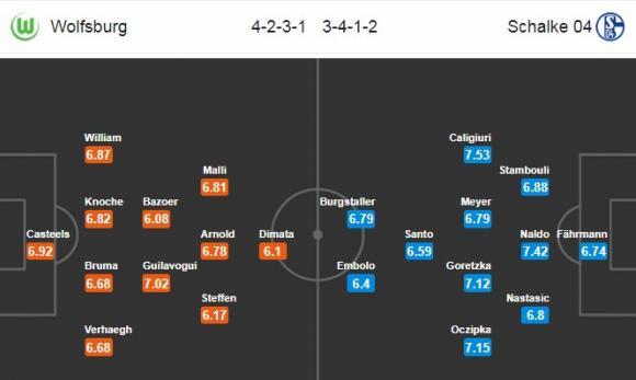Đội hình dự kiến Nhận định bóng đá Wolfsburg vs Schalke 04, 0h30 ngày 18/3 (Vòng 27 Bundesliga 2017/18)