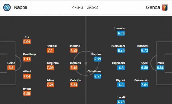 Đội hình dự kiến Nhận định bóng đá Napoli vs Genoa, 2h45 ngày 19/3 (Vòng 29 Serie A 2017/18)