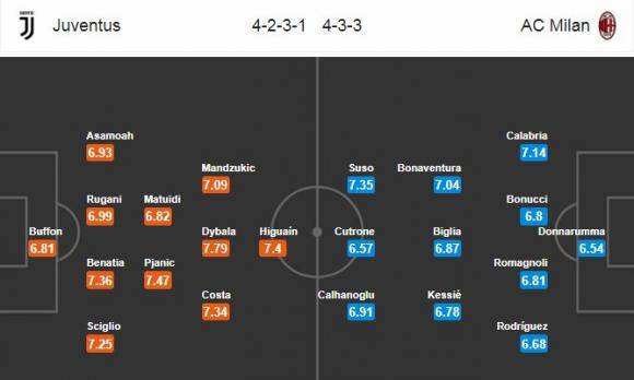 Đội hình dự kiến Nhận định bóng đá Juventus vs AC Milan, 1h45 ngày 1/4 (Vòng 30 Serie A 2017/18)