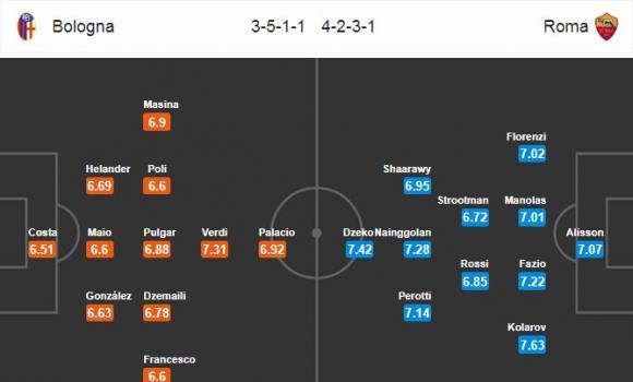 Đội hình dự kiến Nhận định bóng đá Bologna vs Roma, 17h30 ngày 31/3 (Vòng 30 Serie A 2017/18)