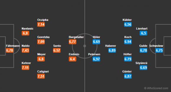 Đội hình dự kiến Nhận định bóng đá Schalke 04 vs Freiburg , 20h30 ngày 31/03 (Vòng 28 Bundesliga 2017/18)
