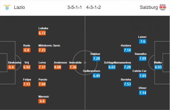 Đội hình dự kiến Nhận định bóng đá Lazio vs Salzburg, 2h05 ngày 6/4 (Tứ kết Europa League 2017/18)