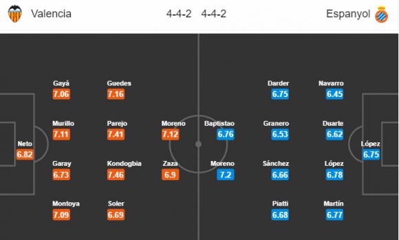Đội hình dự kiến Nhận định bóng đá Valencia vs Espanyol, 01h45 ngày 09/04 (Vòng 31 La Liga 2017/18)