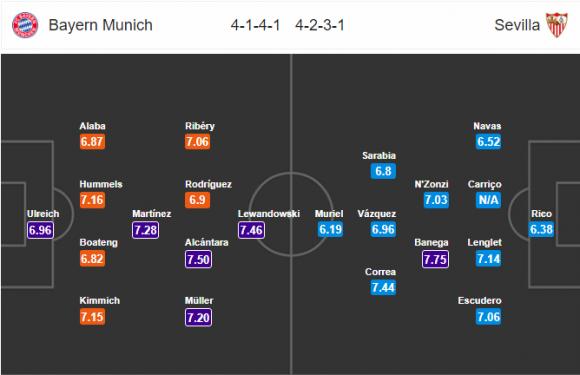 Đội hình dự kiến Nhận định bóng đá Bayern Munich vs Sevilla, 1h45 ngày 12/4 (Tứ kết Champions League 2017/18)