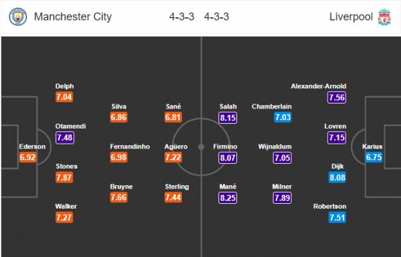 Đội hình dự kiến Nhận định bóng đá Man City vs Liverpool, 1h45 ngày 11/4 (Tứ kết Champions League 2017/18)