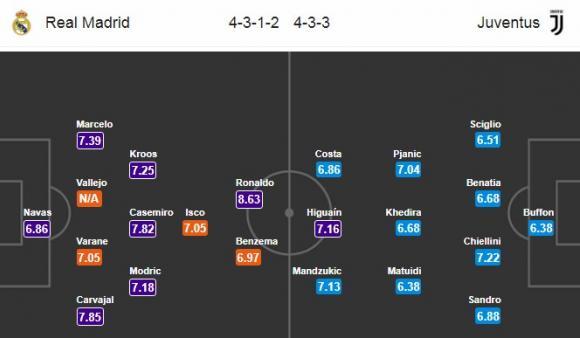 Đội hình dự kiến Nhận định bóng đá Real Madrid vs Juventus, 1h45 ngày 12/4 (Tứ kết Champions League 2017/18)