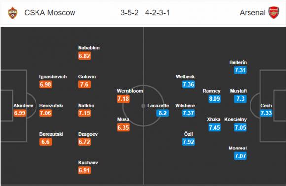 Đội hình dự kiến Nhận định bóng đá CSKA Moscow vs Arsenal, 2h05 ngày 14/4 (Tứ kết Europa Legue 2017/18)