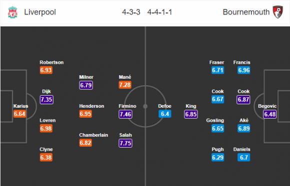 Đội hình dự kiến Nhận định bóng đá Liverpool vs Bournemouth, 23h30 ngày 14/4 (Vòng 34 Ngoại hạng Anh 2017/18)