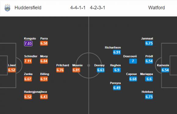 Đội hình dự kiến Nhận định bóng đá Huddersfield vs Watford, 21h00 ngày 14/4 (Vòng 34 Ngoại hạng Anh 2017/18)