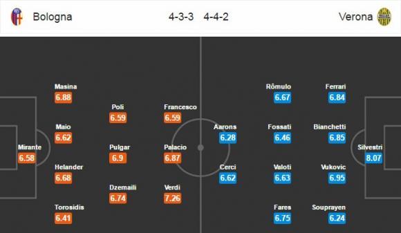 Đội hình dự kiến Nhận định bóng đá Bologna vs Verona, 20h00 ngày 15/4 (Vòng 32 Serie A 2017/18)