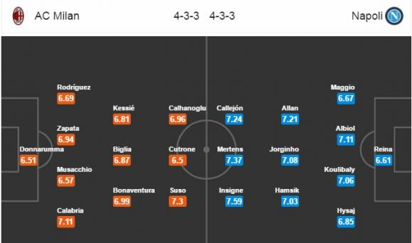 Đội hình dự kiến Nhận định bóng đá Milan vs Napoli, 20h00 ngày 15/5 (Vòng 32 Serie A 2017/18)
