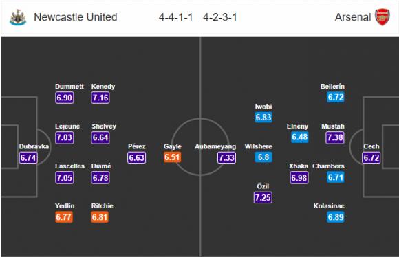 Đội hình dự kiến Nhận định bóng đá Newcastle vs Arsenal, 19h30 ngày 15/4 (Vòng 34 Ngoại hạng Anh 2017/18)