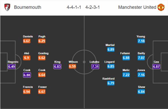 Đội hình dự kiến Nhận định bóng đá Bournemouth vs M.U, 1h45 ngày 19/4 (Vòng 35 Ngoại hạng Anh 2017/18)