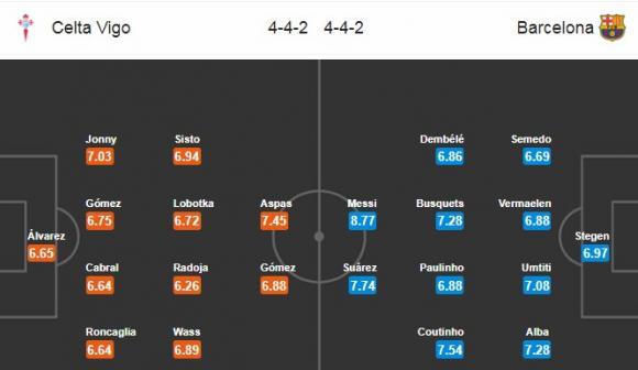 Đội hình dự kiến Nhận định bóng đá Celta Vigo vs Barcelona, 2h00 ngày 18/4 (Vòng 33 La Liga 2017/18)