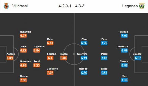 Đội hình dự kiến Nhận định bóng đá Villarreal vs Leganes, 2h30 ngày 18/4 (Vòng 33 La Liga 2017/18)
