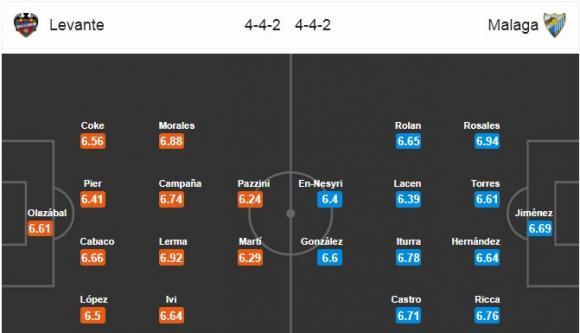 Đội hình dự kiến Nhận định bóng đá Levante vs Malaga, 2h30 ngày 20/4 (Vòng 33 La Liga 2017/18)