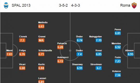 Đội hình dự kiến Nhận định bóng đá SPAL vs Roma, 20h00 ngày 21/4 (Vòng 34 Serie A 2017/18)