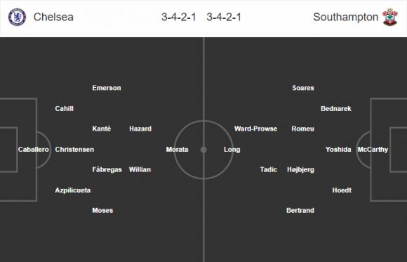 Đội hình dự kiến Nhận định bóng đá Chelsea vs Southampton, 21h00 ngày 22/4 (Bán kết FA Cup 2017/18)