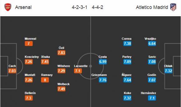 Đội hình dự kiến Nhận định bóng đá Arsenal vs Atletico Madrid, 2h05 ngày 27/4 (Bán kết Europa League 2017/18)