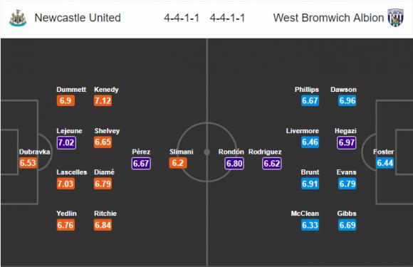 Đội hình dự kiến Nhận định bóng đá Newcastle vs West Brom, 21h00 ngày 28/4 (Vòng 36 Ngoại hạng Anh 2017/18)