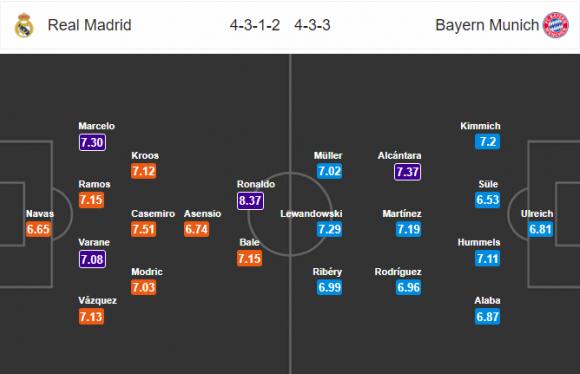 Đội hình dự kiến Nhận định bóng đá Real Madrid vs Bayern Munich, 1h45 ngày 2/5 (Bán kết Champions League 2017/18)
