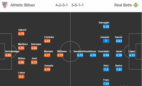 Đội hình dự kiến Nhận định bóng đá Athletic Bilbao vs Real Betis, 21h15 ngày 05/05 (Vòng 36 La Liga 2017/18)