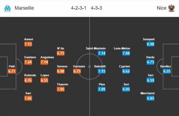 Đội hình dự kiến Nhận định bóng đá Marseille vs Nice, 2h05 ngày 7/5 (Vòng 36 Ligue 1 2017/18)