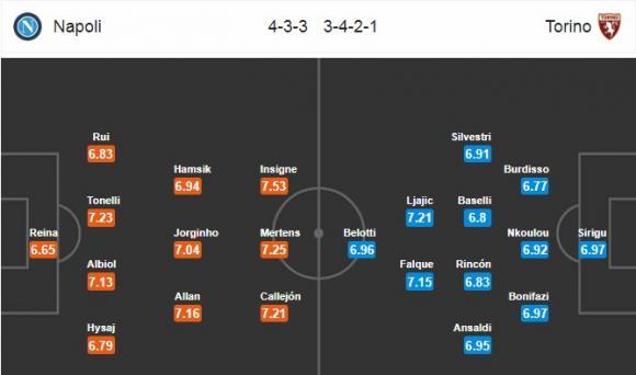 Đội hình dự kiến Nhận định bóng đá Napoli vs Torino, 20h00 ngày 6/5 (Vòng 36 Serie A 2017/18)