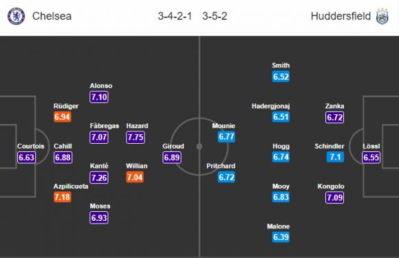 Đội hình dự kiến Nhận định bóng đá Chelsea vs Huddersfield Town, 1h45 ngày 10/5 (Đá bù vòng 35 Ngoại hạng Anh 2017/18)