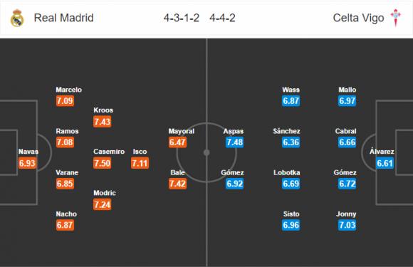 Đội hình dự kiến Nhận định bóng đá Real Madrid vs Celta Vigo, 1h45 ngày 13/5 (Vòng 37 La Liga 2017/18)