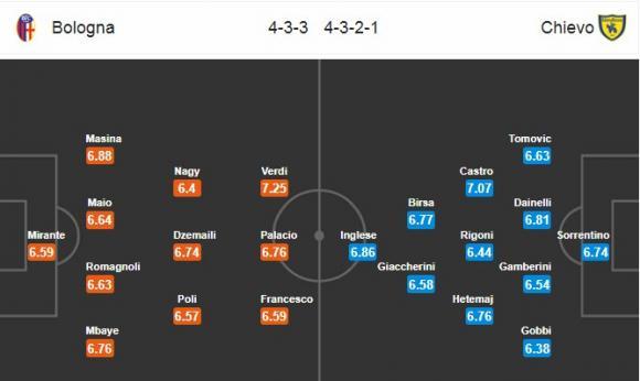 Đội hình dự kiến Nhận định bóng đá Bologna vs Chievo, 20h00 ngày 13/5 (Vòng 37 Serie A 2017/18)