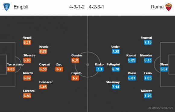 Đội hình dự kiến Nhận định Empoli – Roma, 01h30 ngày 7/10 (VĐQG Italia)