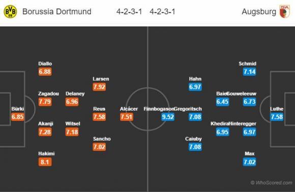 Đội hình dự kiến Nhận định Dortmund – Augsburg, 20h30 ngày 6/10 (VĐQG Đức)