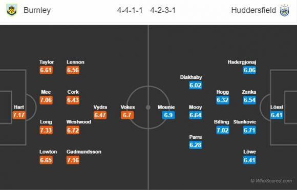 Đội hình dự kiến Nhận định Burnley – Huddersfield, 21h00 ngày 6/10 (Ngoại Hạng Anh)