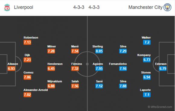 Đội hình dự kiến Nhận định Liverpool - Man City, 22h30 ngày 7/10 (Ngoại Hạng Anh)