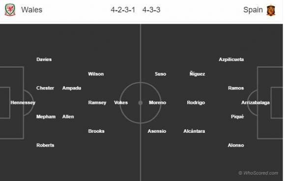 Đội hình dự kiến Nhận định Wales - Tây Ban Nha, 01h45 ngày 12/10 (Giao hữu)