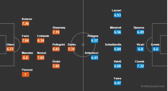 Đội hình dự kiến Nhận Định Roma – SPAL 20h00 ngày 20/10 (Vòng Serie A 2018/19)