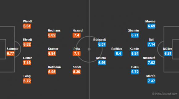 Đội hình dự kiến Nhận Định M'gladbach – Mainz 22h59 ngày 21/10 (Vòng 8 Bundesliga 2018/19)