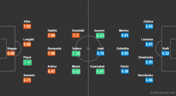 Đội hình dự kiến Nhận Định Barcelona vs Sociedad, 01h45 ngày 21/04 (Vòng 33 La Liga 2018/19)