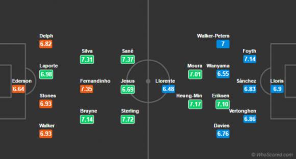 Đội hình dự kiến Nhận Định Manchester City vs Tottenham, 18h30 ngày 20/04 (Vòng 35 Premier League 2018/19)