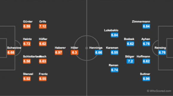 Đội hình dự kiến Nhận Định Freiburg vs Fortuna Dusseldorf 20h30 ngày 5/5 (Vòng 32 Bundesliga 2018/19)